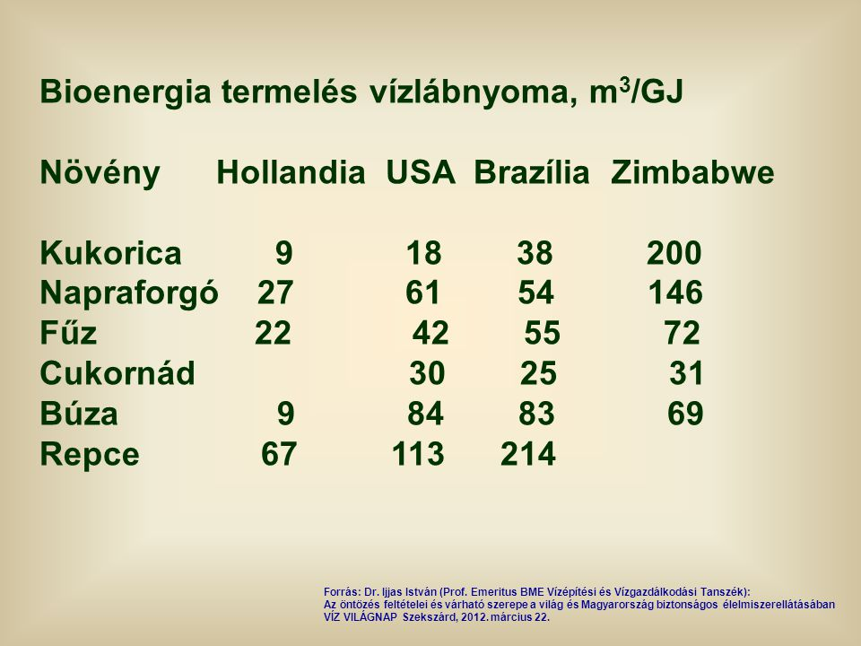 Bioenergia termelés vízlábnyoma, m3/GJ