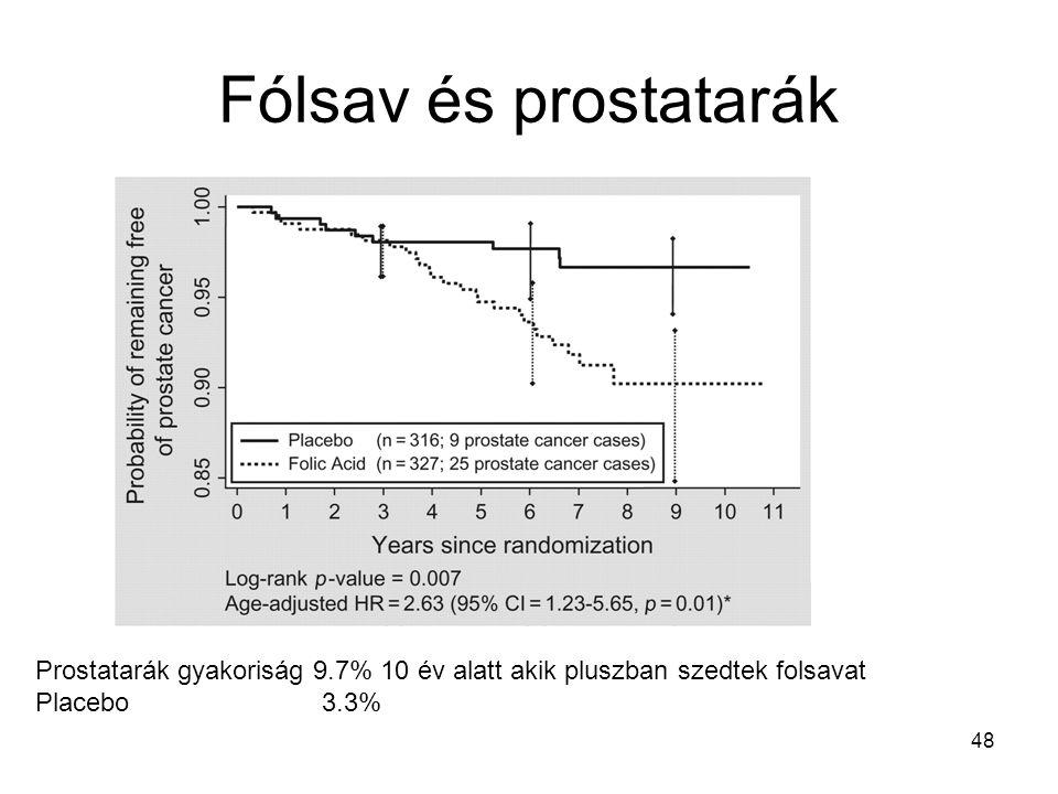 Fólsav és prostatarák Prostatarák gyakoriság 9.7% 10 év alatt akik pluszban szedtek folsavat.