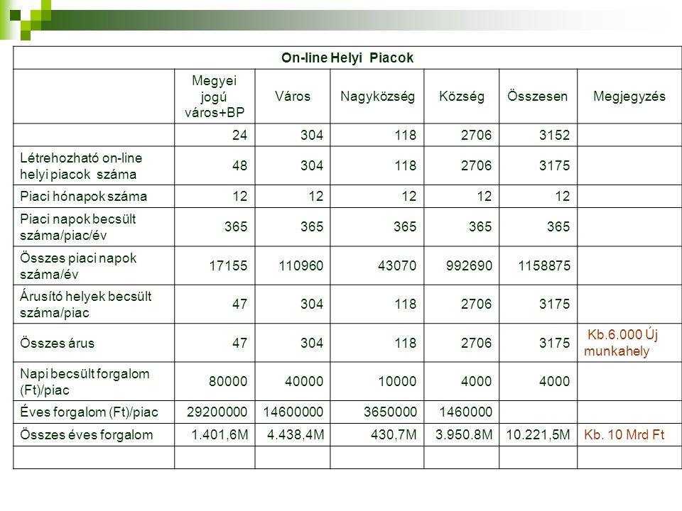 On-line Helyi Piacok Megyei jogú város+BP. Város. Nagyközség. Község. Összesen. Megjegyzés. 24.
