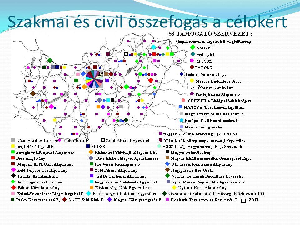Szakmai és civil összefogás a célokért