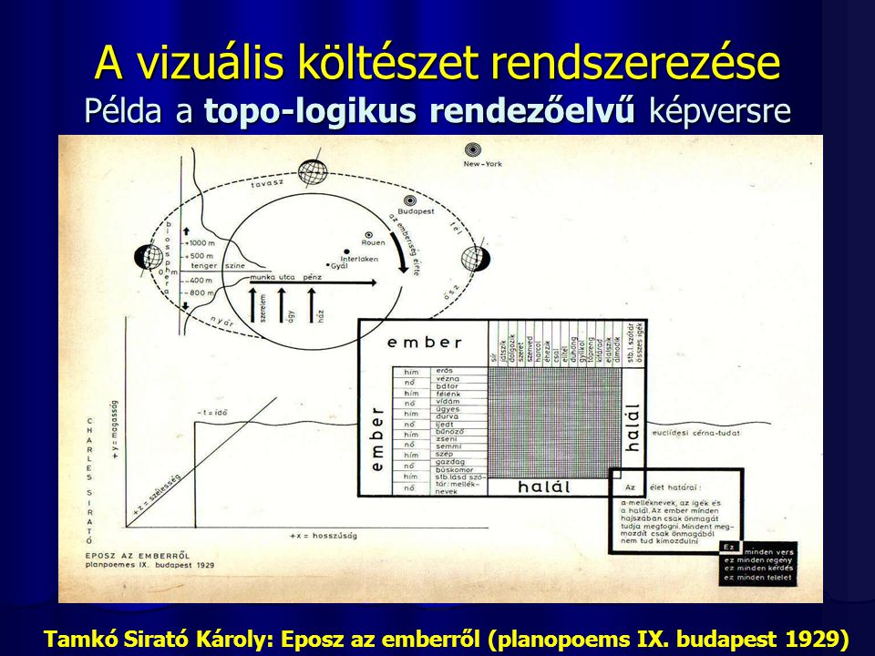 Tamkó Sirató Károly: Eposz az emberről (planopoems IX. budapest 1929)