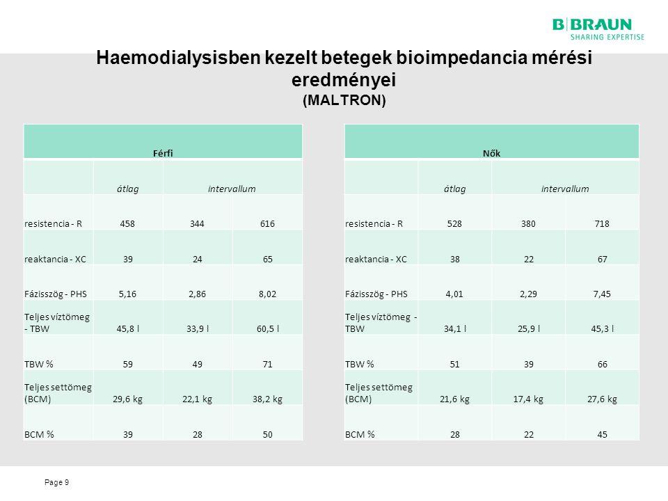 Haemodialysisben kezelt betegek bioimpedancia mérési eredményei (MALTRON)