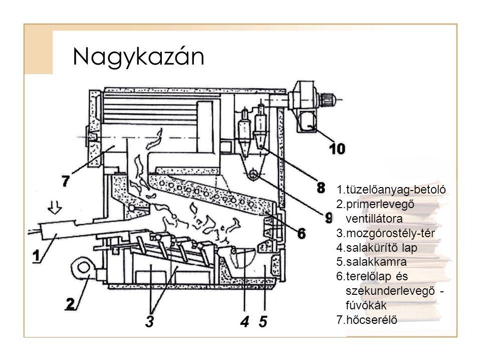 Nagykazán tüzelőanyag-betoló primerlevegő ventillátora