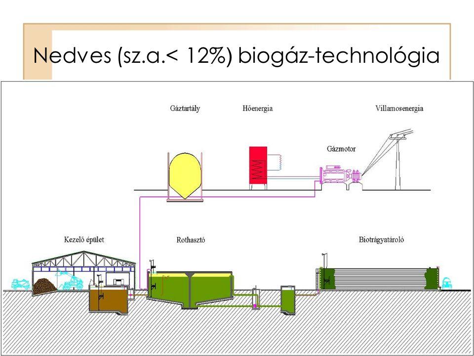 Nedves (sz.a.< 12%) biogáz-technológia