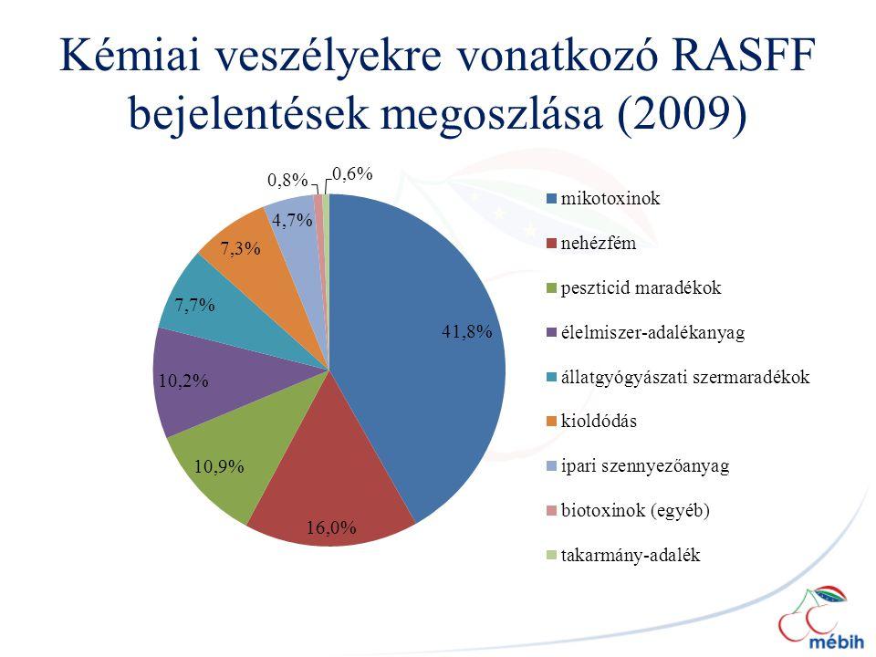 Kémiai veszélyekre vonatkozó RASFF bejelentések megoszlása (2009)