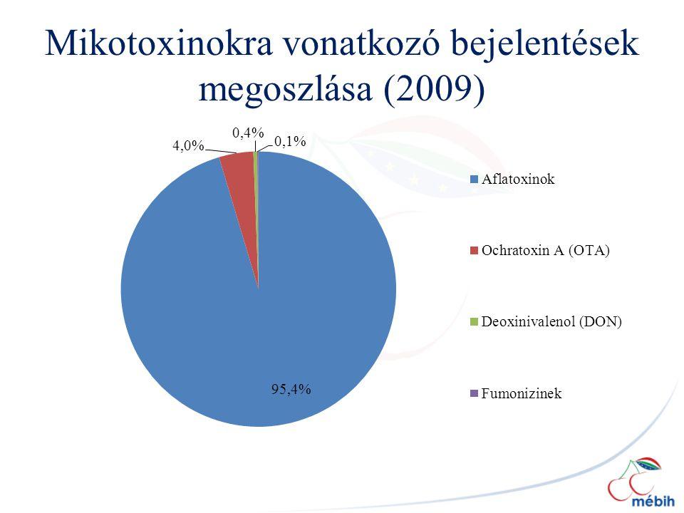 Mikotoxinokra vonatkozó bejelentések megoszlása (2009)