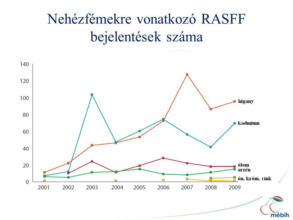 Nehézfémekre vonatkozó RASFF bejelentések száma