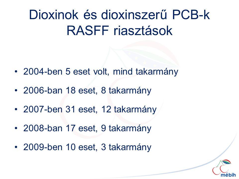 Dioxinok és dioxinszerű PCB-k RASFF riasztások