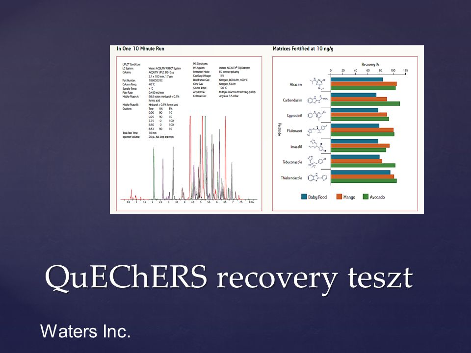 QuEChERS recovery teszt
