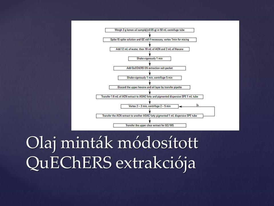 Olaj minták módosított QuEChERS extrakciója