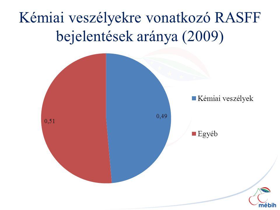 Kémiai veszélyekre vonatkozó RASFF bejelentések aránya (2009)