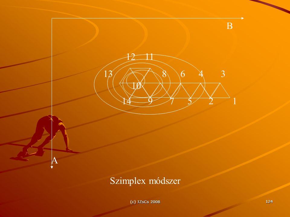 Szimplex módszer 10 B A 1 2 3 4 5 6 7 8 9 11 12 13 14 (c) JZsCs 2008