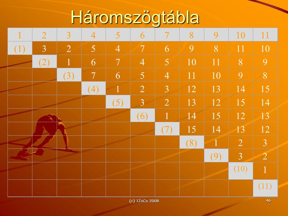 Háromszögtábla 1 2 3 4 5 6 7 8 9 10 11 (1) (2) (3) (4) 12 13 14 15 (5)