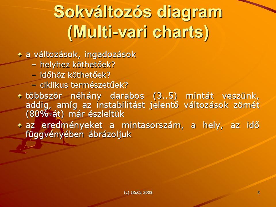 Sokváltozós diagram (Multi-vari charts)