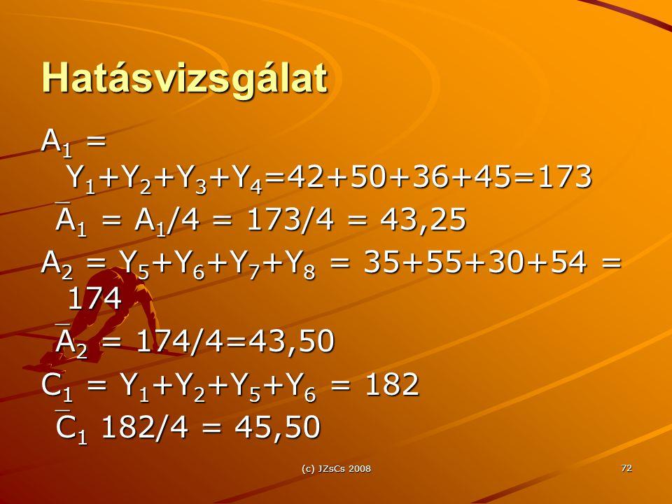 Hatásvizsgálat A1 = Y1+Y2+Y3+Y4=42+50+36+45=173