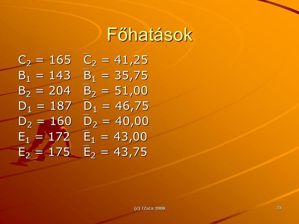 Főhatások C2 = 165 C2 = 41,25. B1 = 143 B1 = 35,75. B2 = 204 B2 = 51,00. D1 = 187 D1 = 46,75.