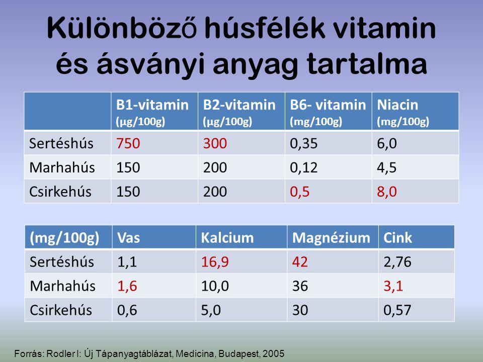 Különböző húsfélék vitamin és ásványi anyag tartalma
