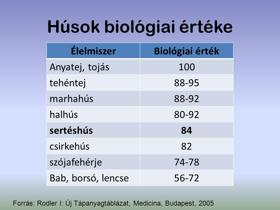 Húsok biológiai értéke