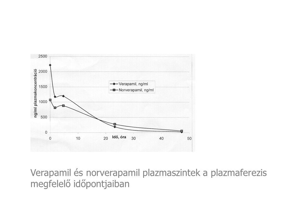Verapamil és norverapamil plazmaszintek a plazmaferezis