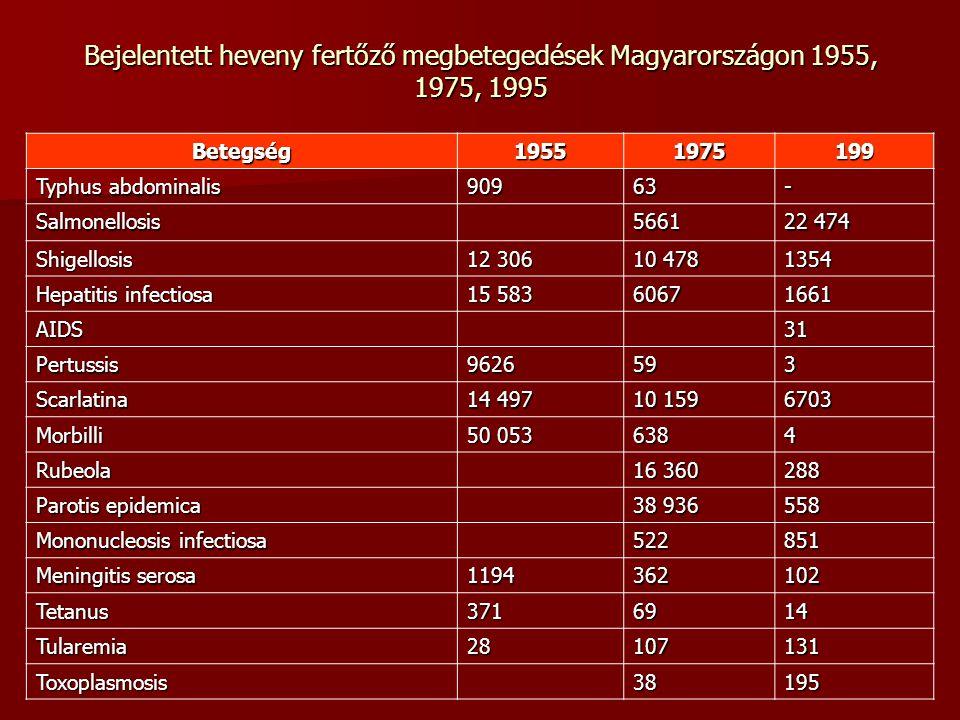 Bejelentett heveny fertőző megbetegedések Magyarországon 1955, 1975, 1995