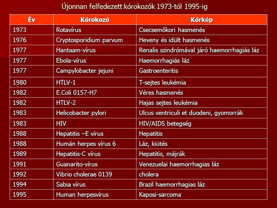 Újonnan felfedezett kórokozók 1973-tól 1995-ig