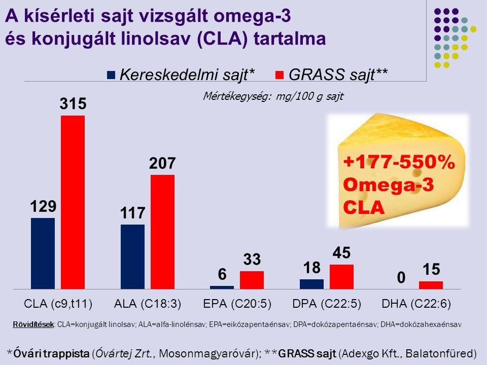 A kísérleti sajt vizsgált omega-3 és konjugált linolsav (CLA) tartalma