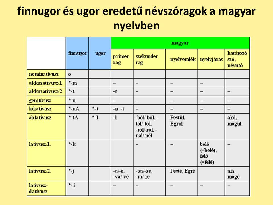 finnugor és ugor eredetű névszóragok a magyar nyelvben