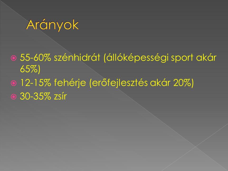 Arányok 55-60% szénhidrát (állóképességi sport akár 65%)