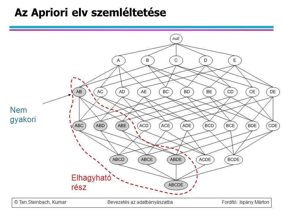 Az Apriori elv szemléltetése