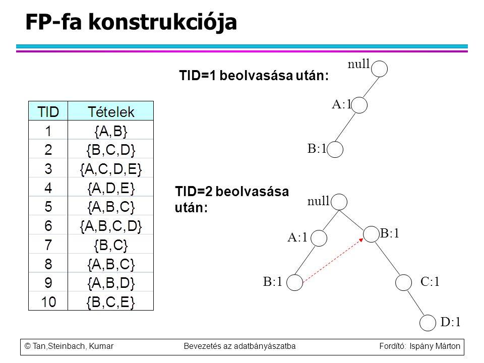 FP-fa konstrukciója null TID=1 beolvasása után: A:1 B:1