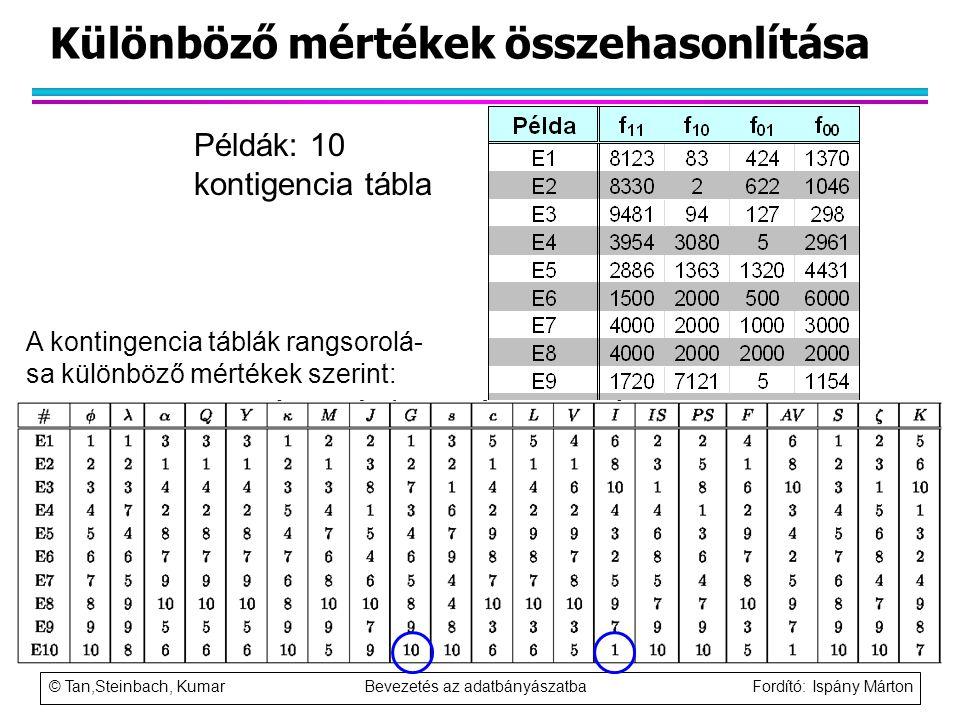 Különböző mértékek összehasonlítása