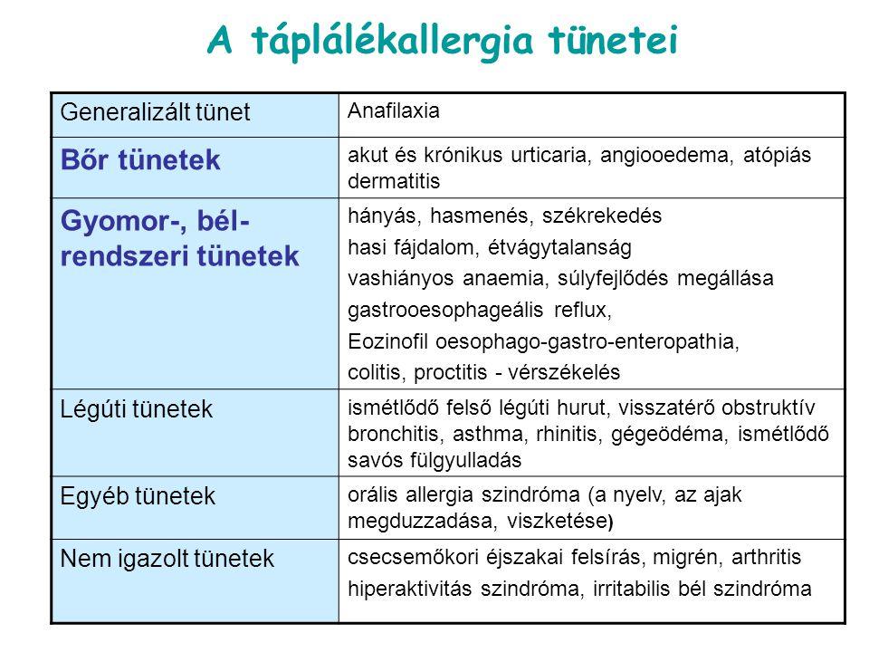 A táplálékallergia tünetei