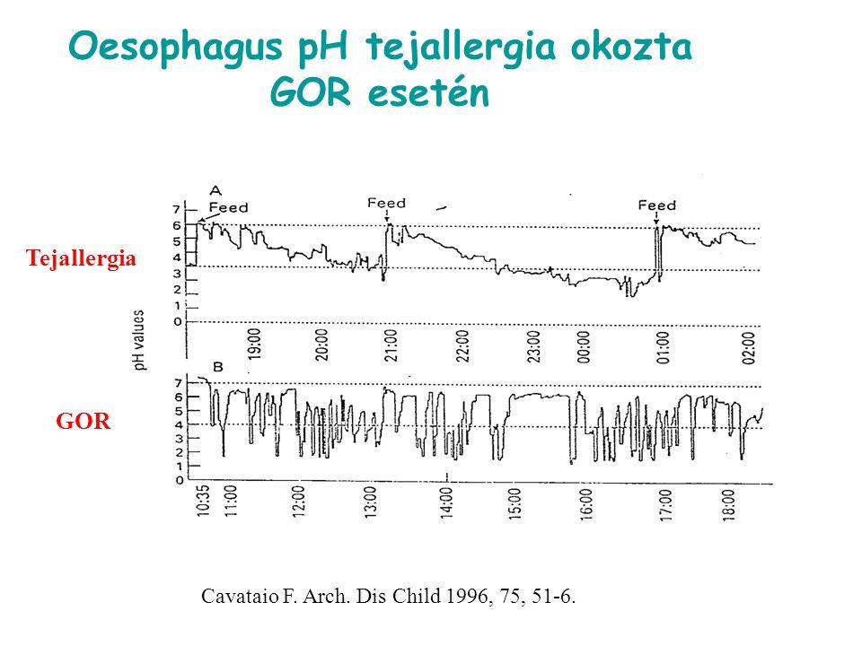 Oesophagus pH tejallergia okozta GOR esetén
