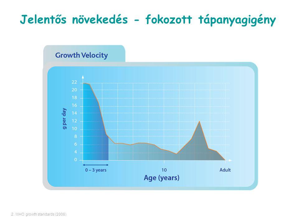Jelentős növekedés - fokozott tápanyagigény