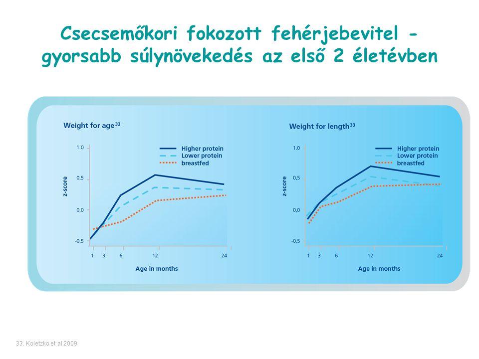 Csecsemőkori fokozott fehérjebevitel - gyorsabb súlynövekedés az első 2 életévben