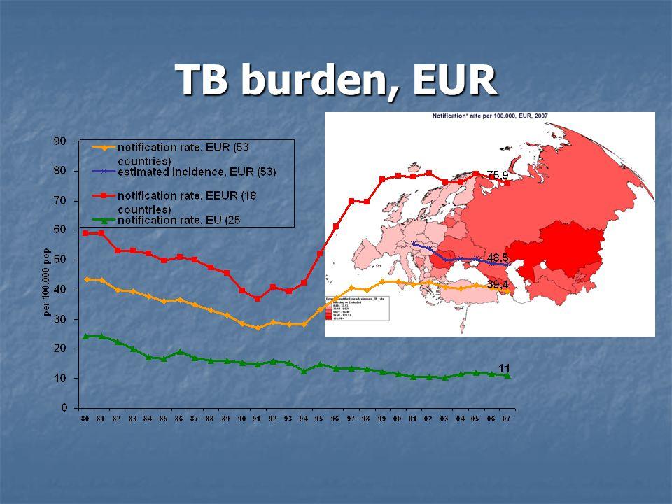 TB burden, EUR 14