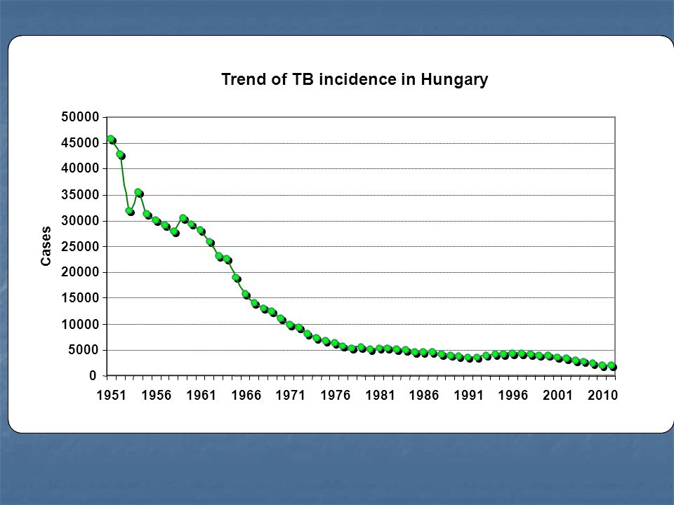 Trend of TB incidence in Hungary