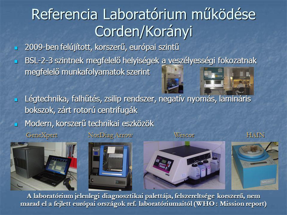 Referencia Laboratórium működése Corden/Korányi
