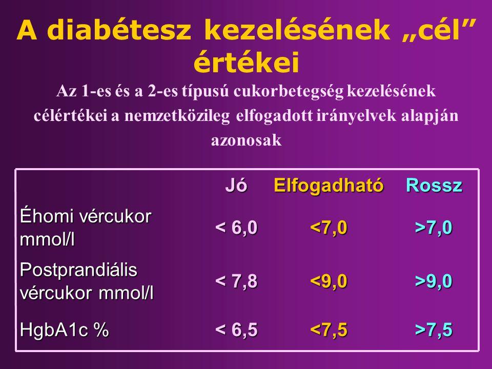 """A diabétesz kezelésének """"cél értékei"""