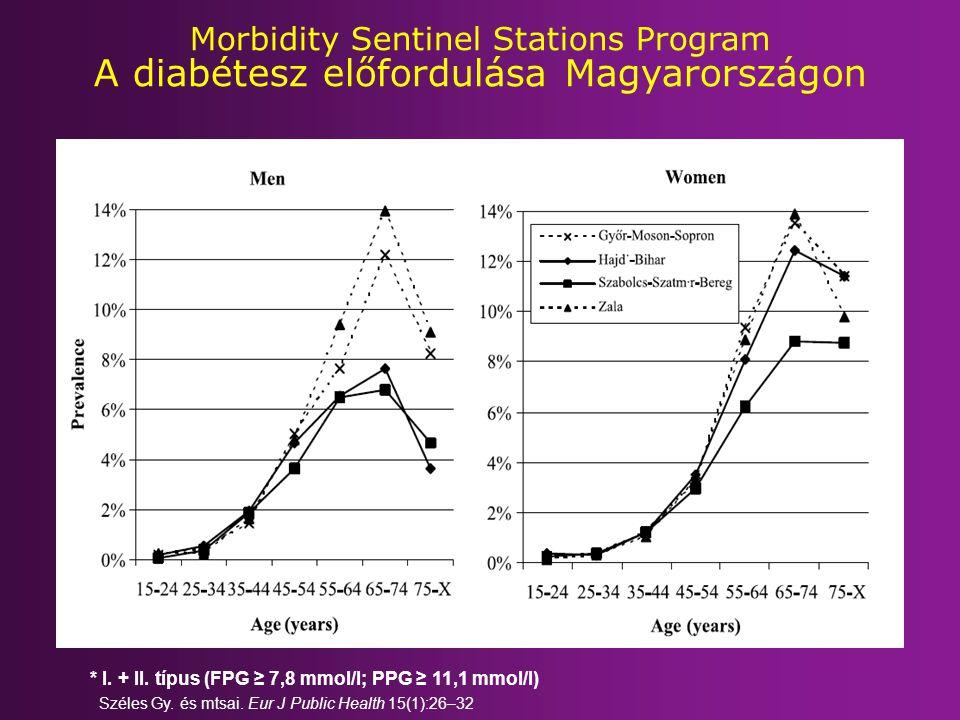 Morbidity Sentinel Stations Program A diabétesz előfordulása Magyarországon