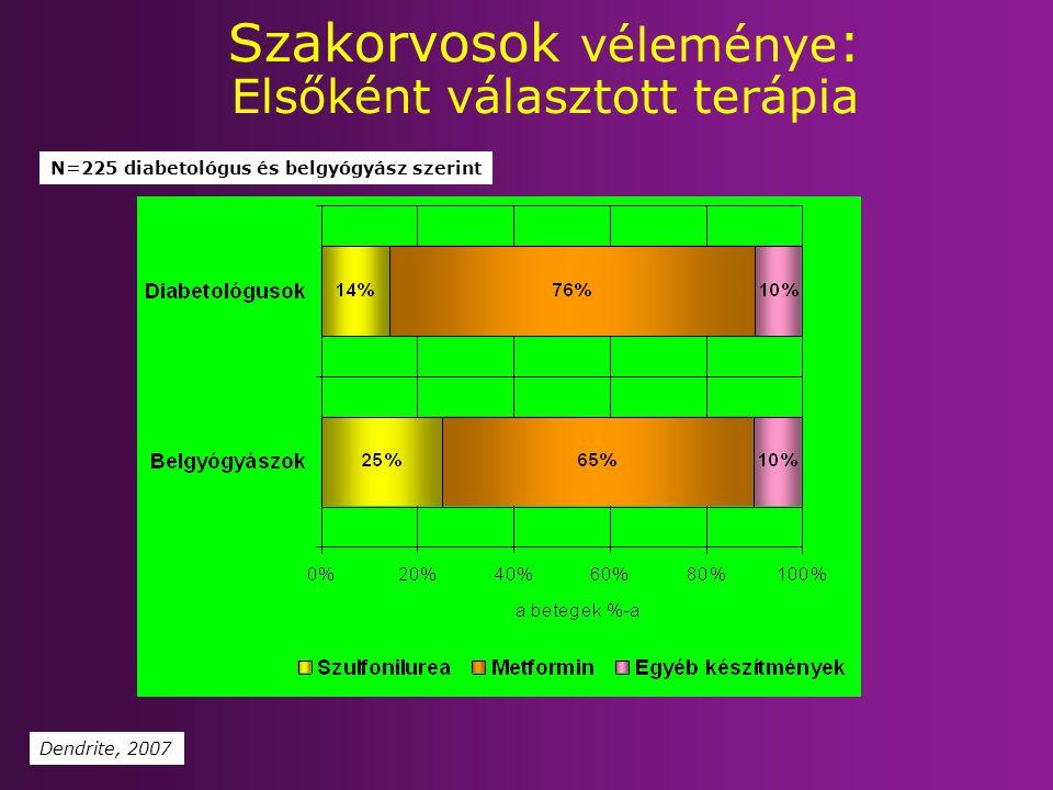 N=225 diabetológus és belgyógyász szerint