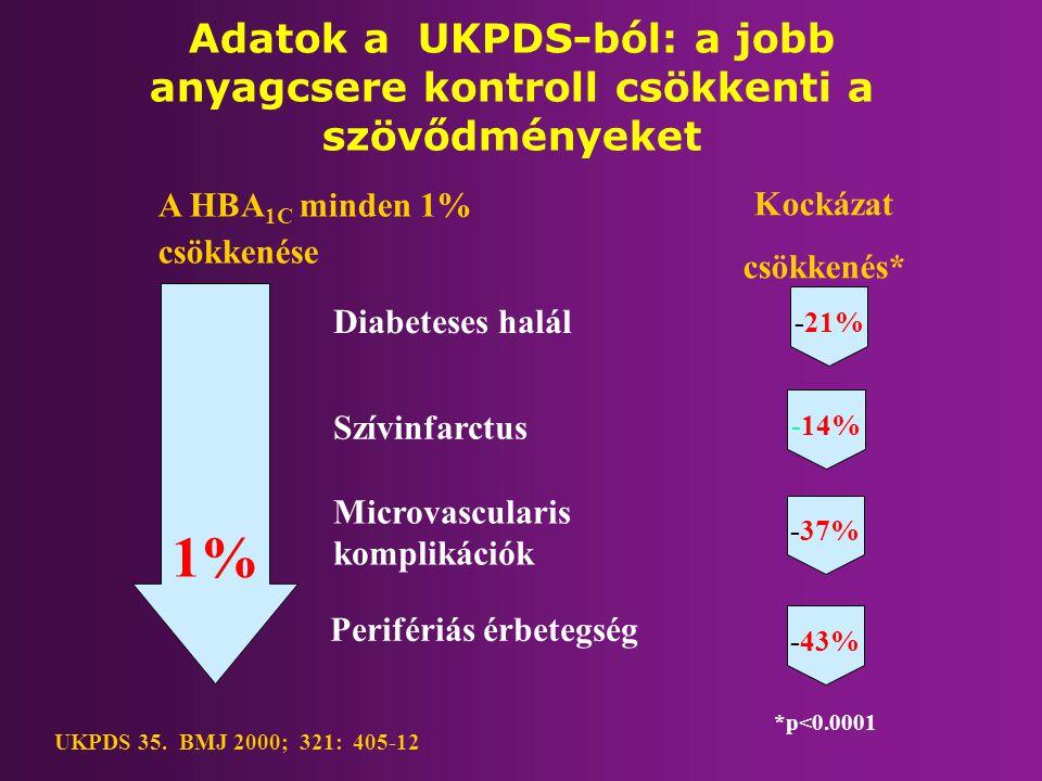 Adatok a UKPDS-ból: a jobb anyagcsere kontroll csökkenti a szövődményeket