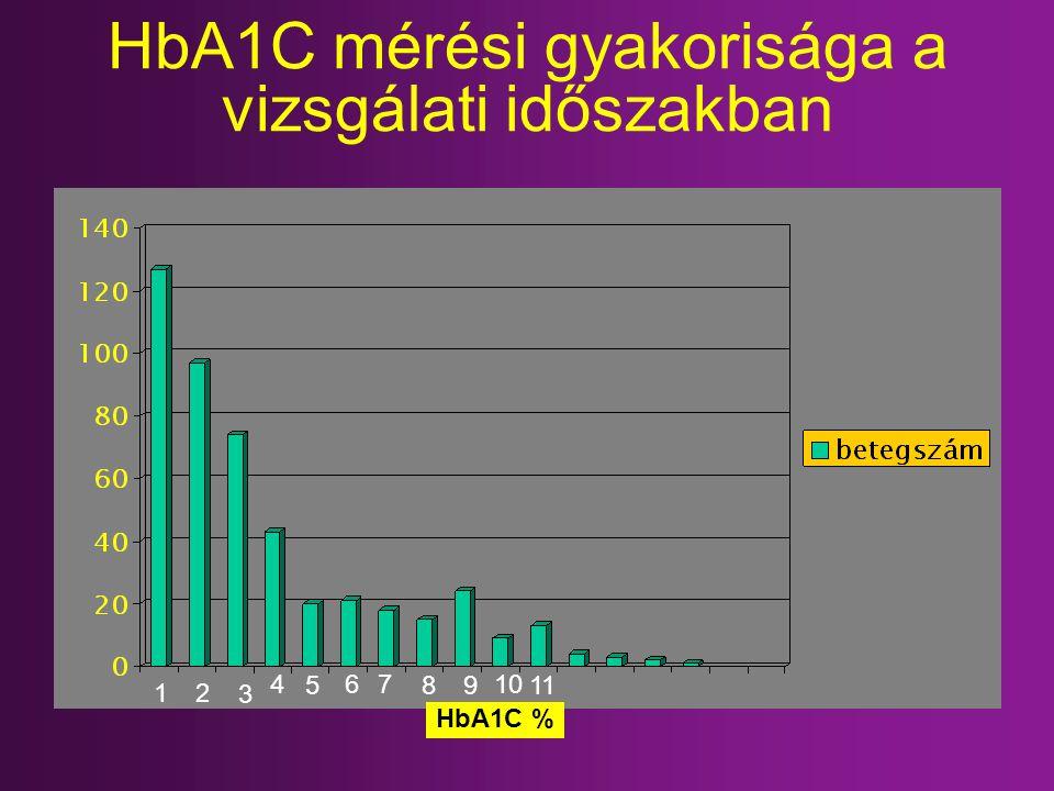 HbA1C mérési gyakorisága a vizsgálati időszakban