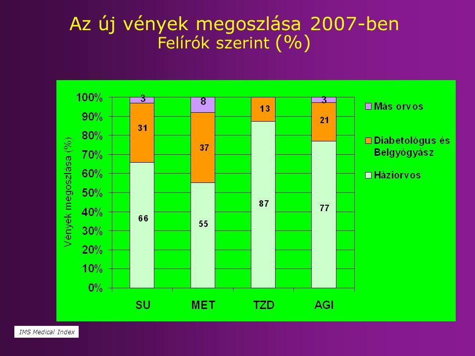 Az új vények megoszlása 2007-ben Felírók szerint (%)