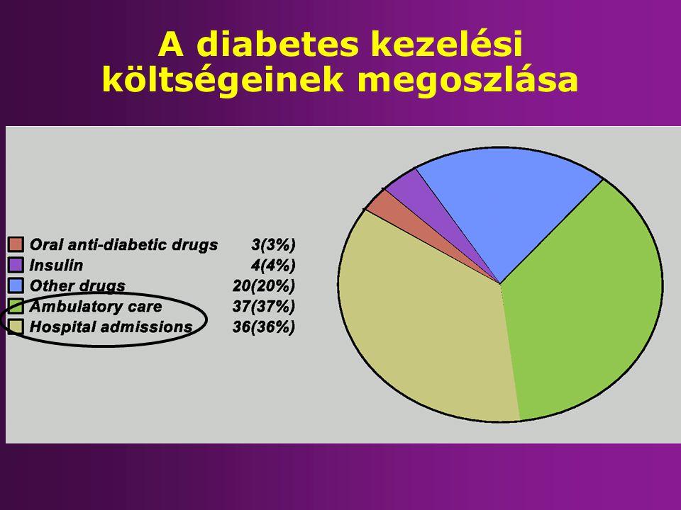 A diabetes kezelési költségeinek megoszlása