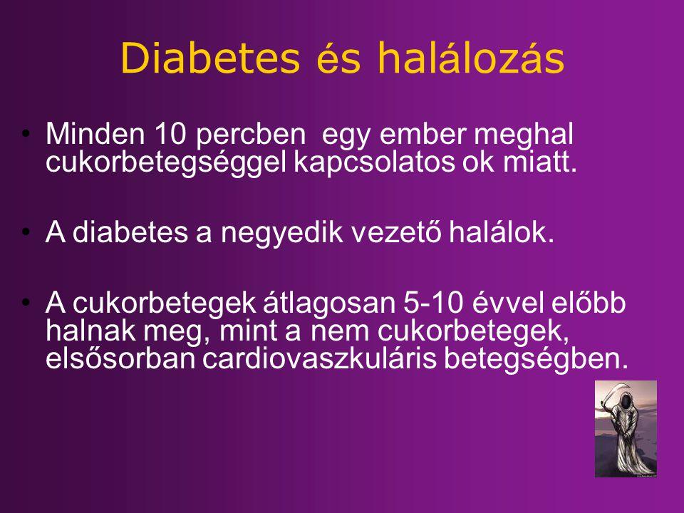 Diabetes és halálozás Minden 10 percben egy ember meghal cukorbetegséggel kapcsolatos ok miatt. A diabetes a negyedik vezető halálok.