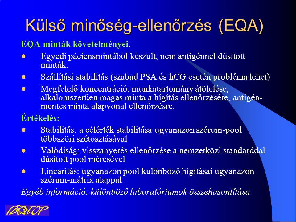 Külső minőség-ellenőrzés (EQA)