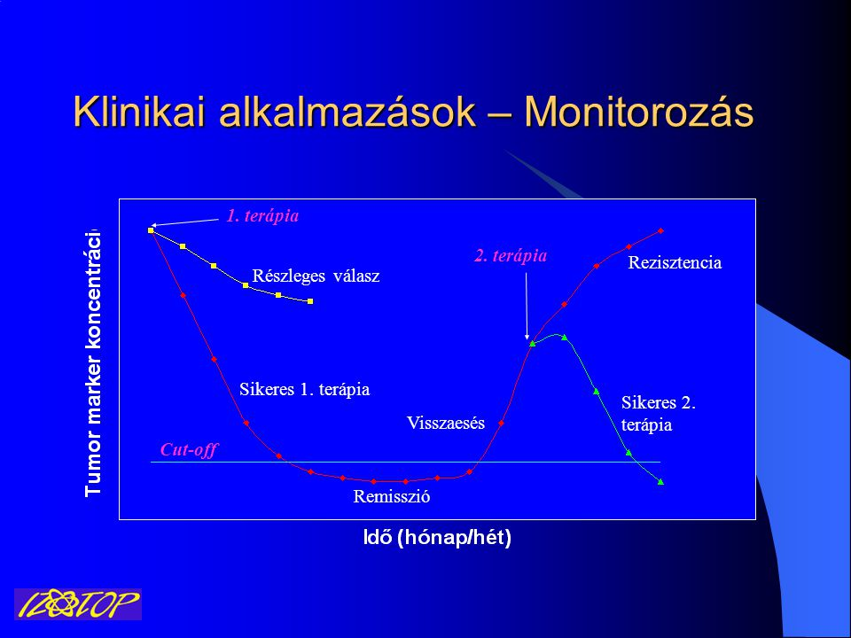 Klinikai alkalmazások – Monitorozás