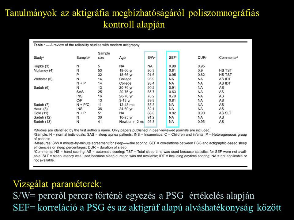 Tanulmányok az aktigráfia megbízhatóságáról poliszomnográfiás