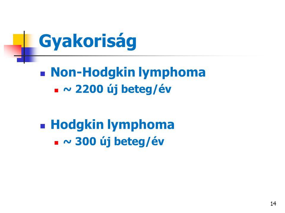 Gyakoriság Non-Hodgkin lymphoma Hodgkin lymphoma ~ 2200 új beteg/év